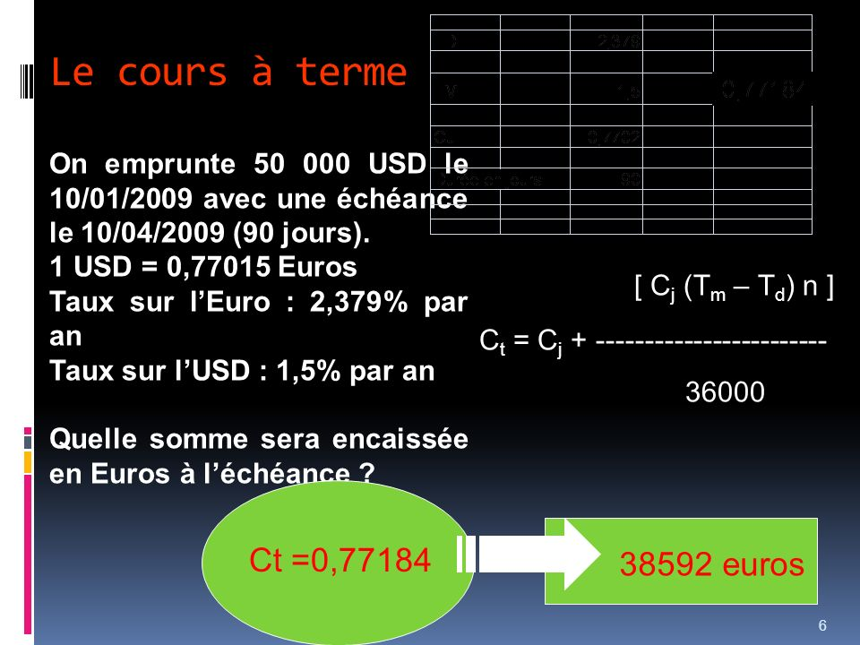 Le cours à terme [ Cj (Tm – Td) n ] Ct =0,77184 38592 euros